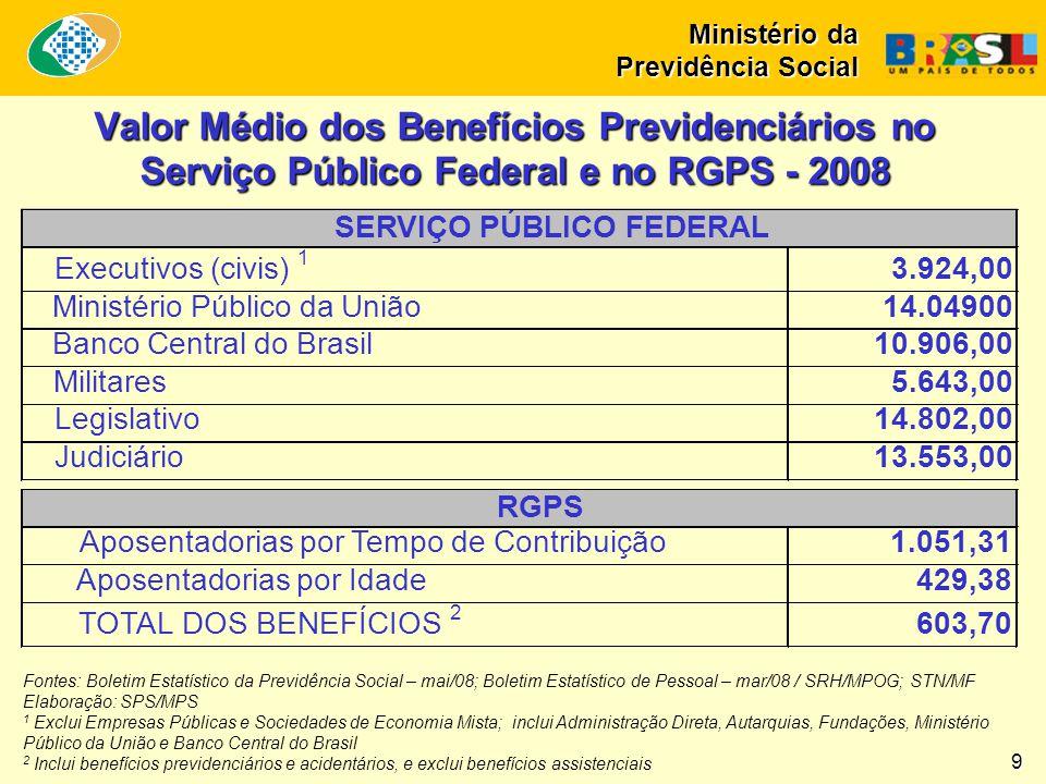 Valor Médio dos Benefícios Previdenciários no Serviço Público Federal e no RGPS - 2008 Fontes: Boletim Estatístico da Previdência Social – mai/08; Bol