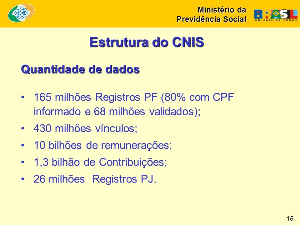 Ministério da Previdência Social 15 Estrutura do CNIS Quantidade de dados •165 milhões Registros PF (80% com CPF informado e 68 milhões validados); •4