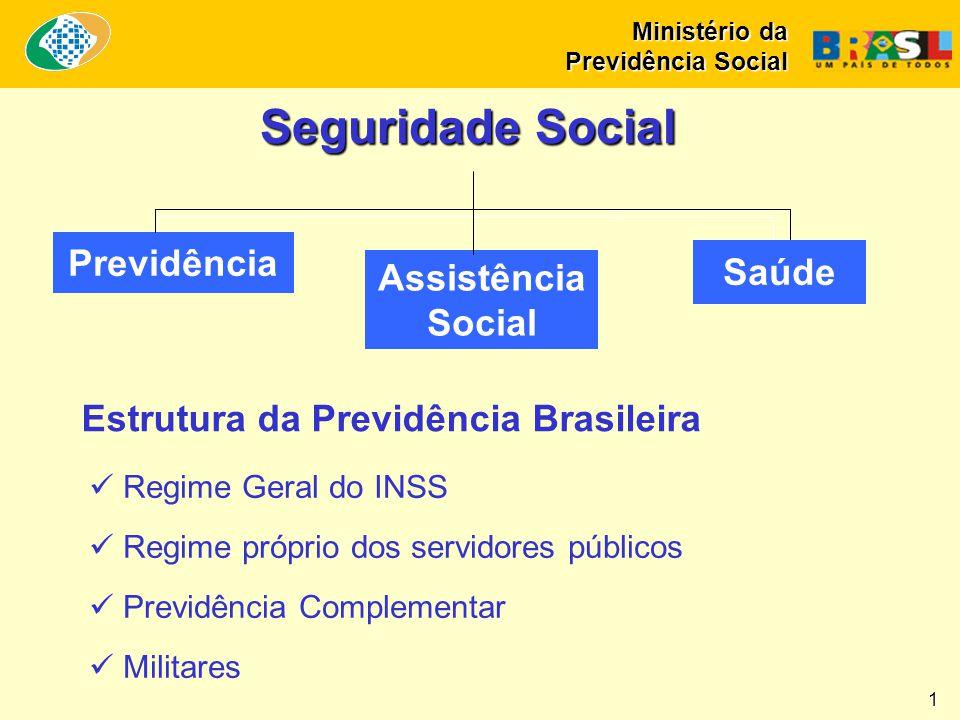 Previdência Assistência Social Saúde Seguridade Social Estrutura da Previdência Brasileira  Regime Geral do INSS  Regime próprio dos servidores públ