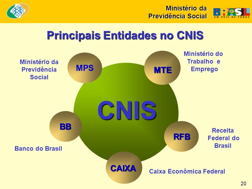 Ministério da Previdência Social 20 Principais Entidades no CNIS CNIS CNIS MTE RFB CAIXA MPS BB Ministério da Previdência Social Banco do Brasil Minis