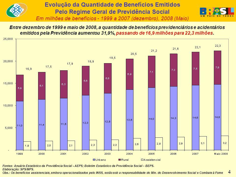 Entre dezembro de 1999 e maio de 2008, a quantidade de benefícios previdenciários e acidentários emitidos pela Previdência aumentou 31,9%, passando de