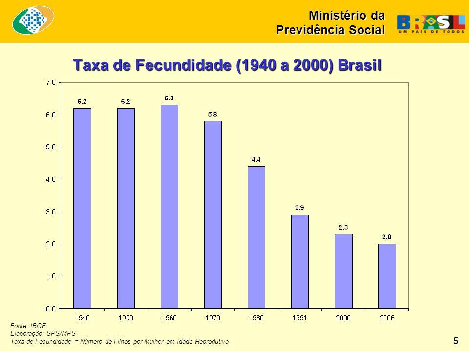 Taxa de Fecundidade (1940 a 2000) Brasil Fonte: IBGE Elaboração: SPS/MPS Taxa de Fecundidade = Número de Filhos por Mulher em Idade Reprodutiva 5 Mini