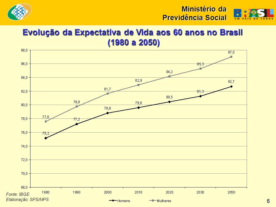 Evolução da Expectativa de Vida aos 60 anos no Brasil (1980 a 2050) Fonte: IBGE Elaboração: SPS/MPS 6 Ministério da Previdência Social