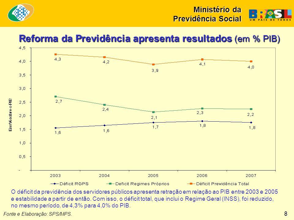 Fonte e Elaboração: SPS/MPS. Reforma da Previdência apresenta resultados (em % PIB) O déficit da previdência dos servidores públicos apresenta retraçã