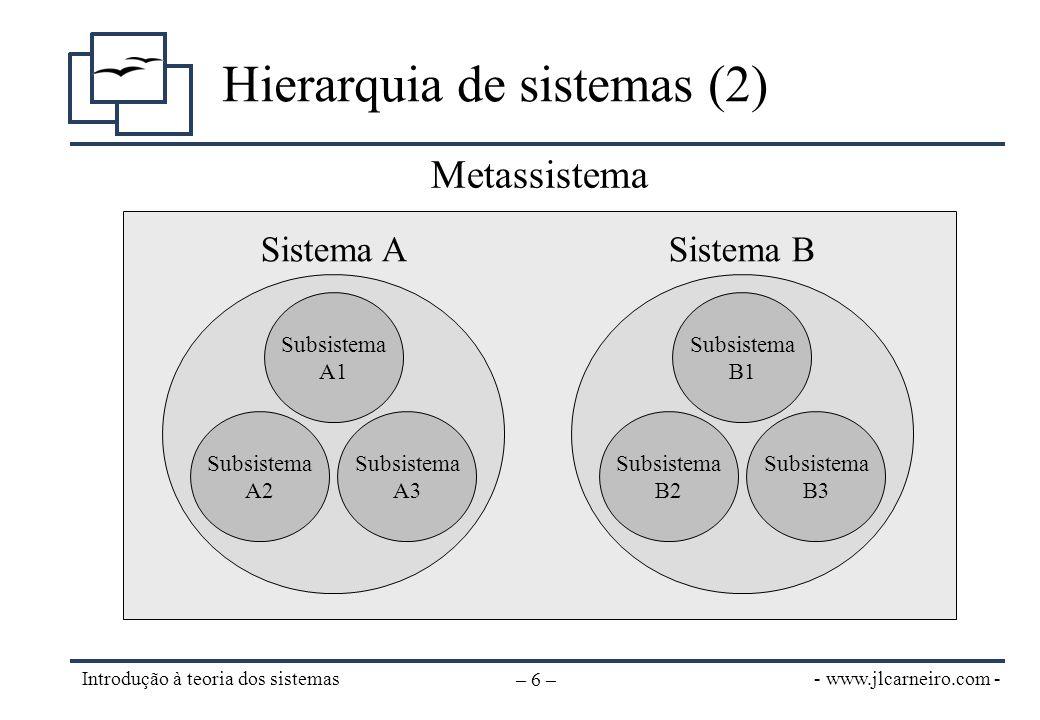 - www.jlcarneiro.com - Introdução à teoria dos sistemas – 6 – Hierarquia de sistemas (2) Subsistema A2 Subsistema A3 Subsistema A1 Sistema A Subsistem