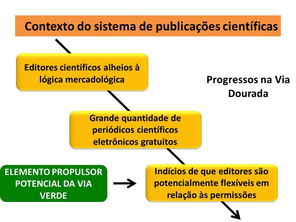 E como estão os RI no Brasil.