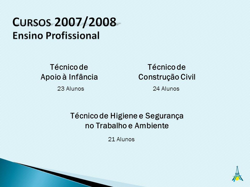 Técnico de Construção Civil Técnico de Higiene e Segurança no Trabalho e Ambiente 23 Alunos24 Alunos 21 Alunos Técnico de Apoio à Infância