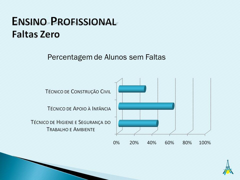 Percentagem de Alunos sem Faltas