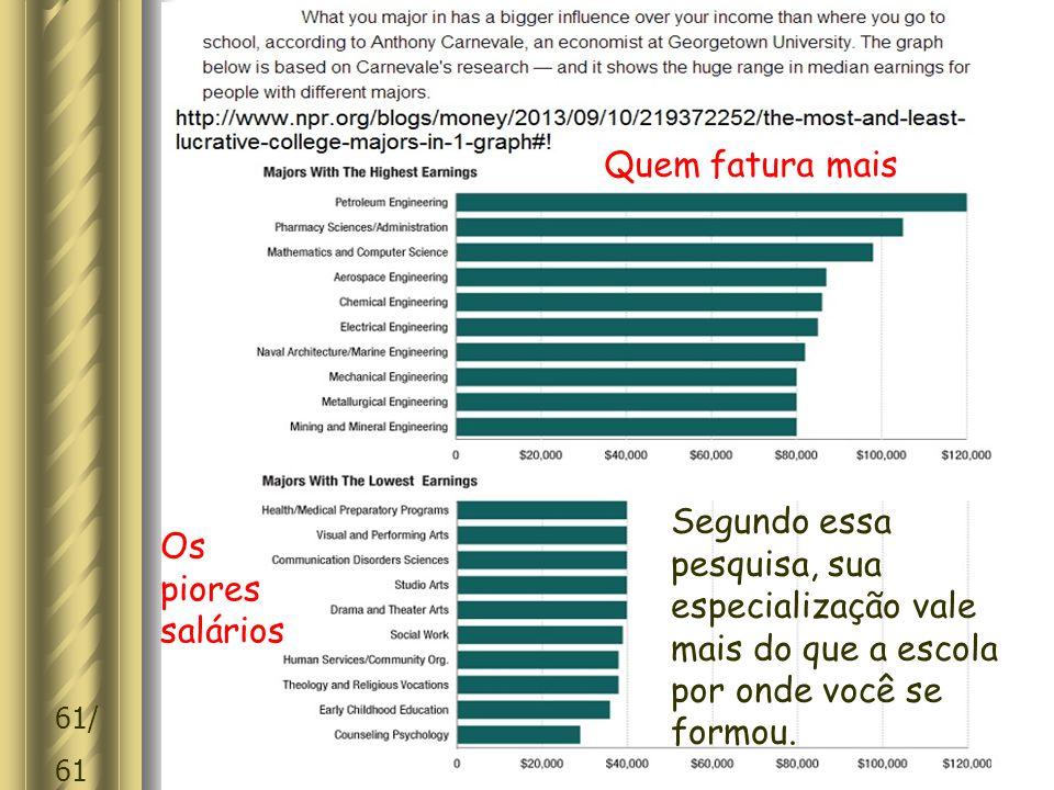 61/ 61 Segundo essa pesquisa, sua especialização vale mais do que a escola por onde você se formou.