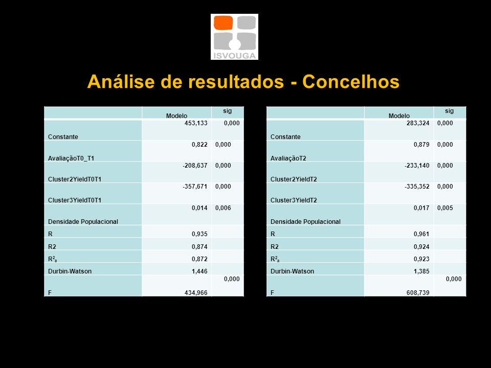 Análise de resultados - Concelhos Modelo sig Constante 453,1330,000 AvaliaçãoT0_T1 0,8220,000 Cluster2YieldT0T1 -208,6370,000 Cluster3YieldT0T1 -357,6710,000 Densidade Populacional 0,0140,006 R0,935 R20,874 R2aR2a 0,872 Durbin-Watson1,446 F434,966 0,000 Modelo sig Constante 283,3240,000 AvaliaçãoT2 0,8790,000 Cluster2YieldT2 -233,1400,000 Cluster3YieldT2 -335,3520,000 Densidade Populacional 0,0170,005 R0,961 R20,924 R2aR2a 0,923 Durbin-Watson1,385 F608,739 0,000