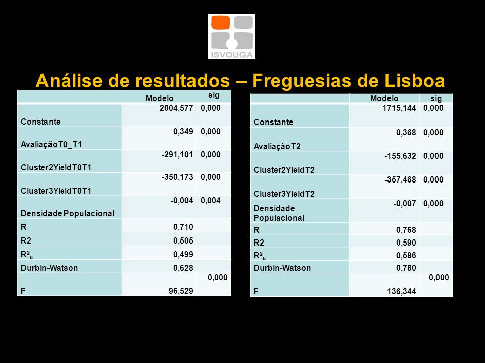Análise de resultados – Freguesias de Lisboa Modelo sig Constante 2004,5770,000 AvaliaçãoT0_T1 0,3490,000 Cluster2YieldT0T1 -291,1010,000 Cluster3YieldT0T1 -350,1730,000 Densidade Populacional -0,0040,004 R0,710 R20,505 R2aR2a 0,499 Durbin-Watson0,628 F96,529 0,000 Modelosig Constante 1715,1440,000 AvaliaçãoT2 0,3680,000 Cluster2YieldT2 -155,6320,000 Cluster3YieldT2 -357,4680,000 Densidade Populacional -0,0070,000 R0,768 R20,590 R2aR2a 0,586 Durbin-Watson0,780 F136,344 0,000