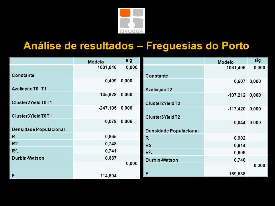 Análise de resultados – Freguesias do Porto Modelo sig Constante 1601,0460,000 AvaliaçãoT0_T1 0,4090,000 Cluster2YieldT0T1 -145,9280,000 Cluster3YieldT0T1 -247,1050,000 Densidade Populacional -0,0780,006 R0,865 R20,748 R2aR2a 0,741 Durbin-Watson0,687 F114,804 0,000 Modelo sig Constante 1061,4060,000 AvaliaçãoT2 0,6070,000 Cluster2YieldT2 -107,2120,000 Cluster3YieldT2 -117,4200,000 Densidade Populacional -0,0440,000 R0,902 R20,814 R2aR2a 0,809 Durbin-Watson0,740 F169,538 0,000