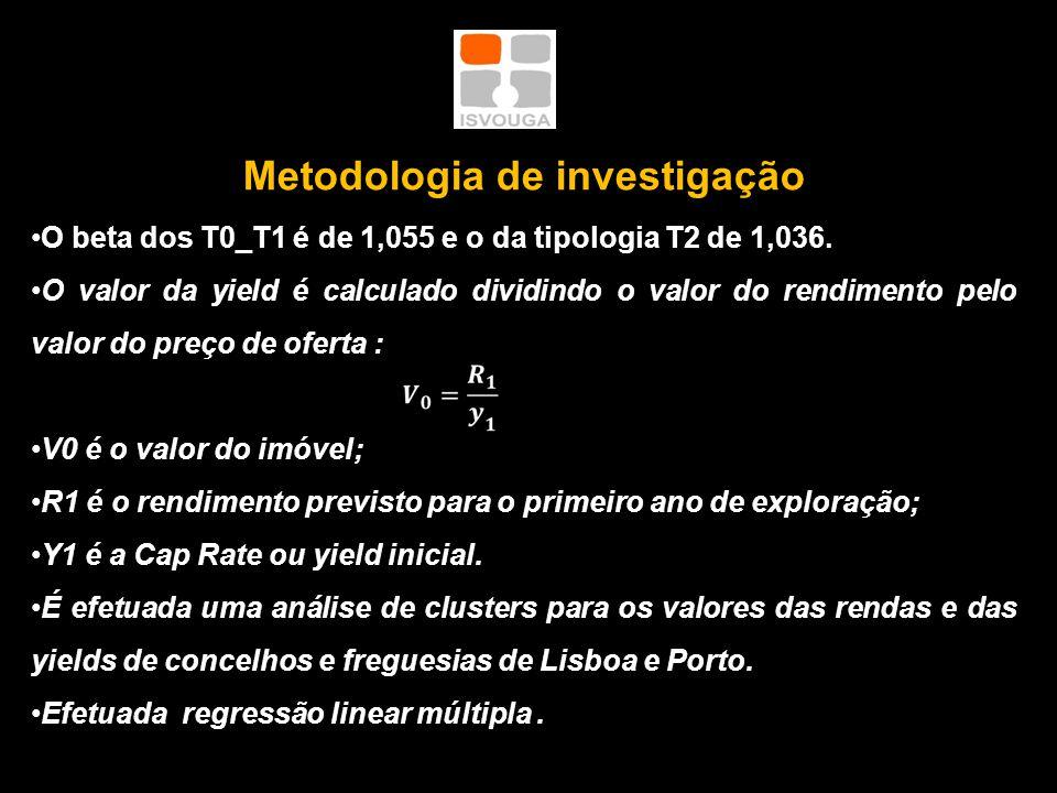 Metodologia de investigação •O beta dos T0_T1 é de 1,055 e o da tipologia T2 de 1,036.