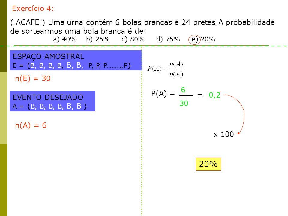 Exercício 4: ( ACAFE ) Uma urna contém 6 bolas brancas e 24 pretas.A probabilidade de sortearmos uma bola branca é de: a) 40% b) 25% c) 80% d) 75% e) 20% ESPAÇO AMOSTRAL E = {B, B, B, B, B, B, P, P, P……..,P} EVENTO DESEJADO A = {B, B, B, B, B, B } n(A) = 6 n(E) = 30 P(A) = 6 30 =0,2 x 100 20%
