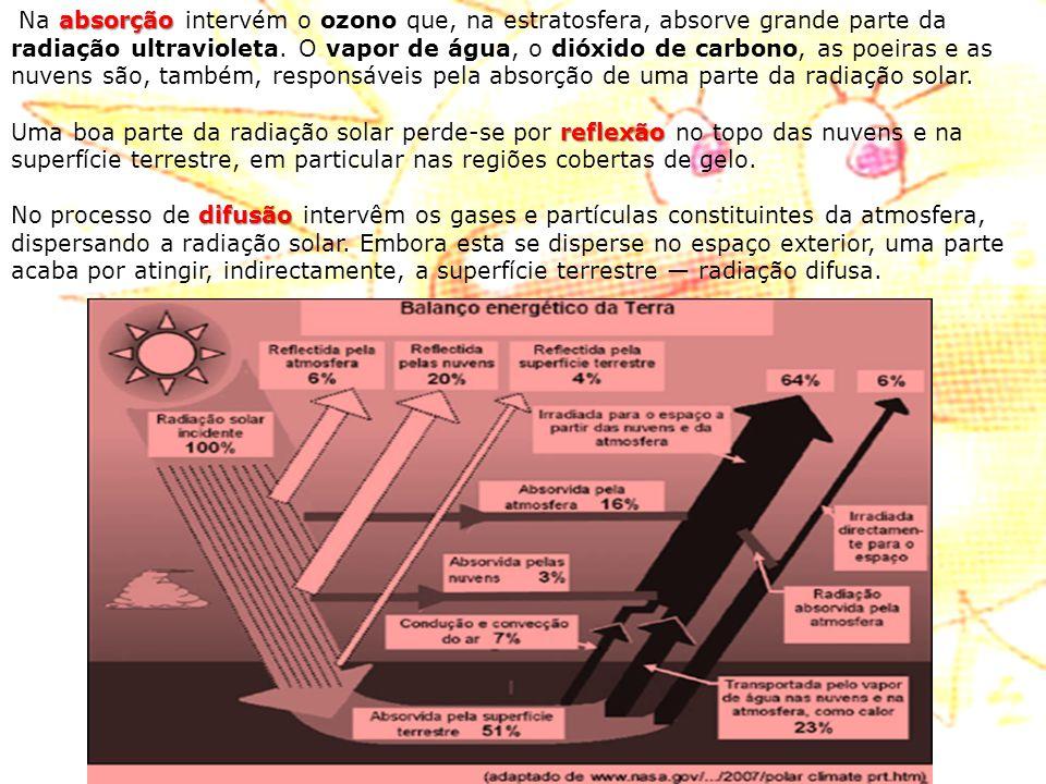 absorção Na absorção intervém o ozono que, na estratosfera, absorve grande parte da radiação ultravioleta. O vapor de água, o dióxido de carbono, as p