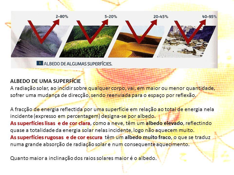 ALBEDO DE UMA SUPERFÍCIE A radiação solar, ao incidir sobre qualquer corpo, vai, em maior ou menor quantidade, sofrer uma mudança de direcção, sendo r