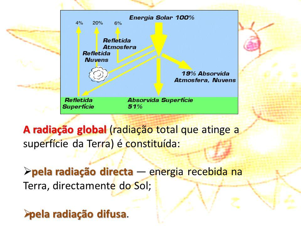 A radiação global A radiação global (radiação total que atinge a superfície da Terra) é constituída: pela radiação directa  pela radiação directa — e