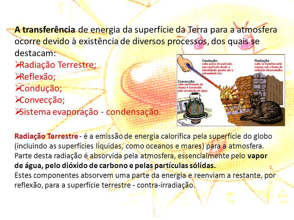 A transferência de energia da superfície da Terra para a atmosfera ocorre devido à existência de diversos processos, dos quais se destacam:  Radiação