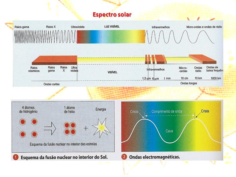 A radiação global A radiação global (radiação total que atinge a superfície da Terra) é constituída: pela radiação directa  pela radiação directa — energia recebida na Terra, directamente do Sol;  pela radiação difusa  pela radiação difusa.