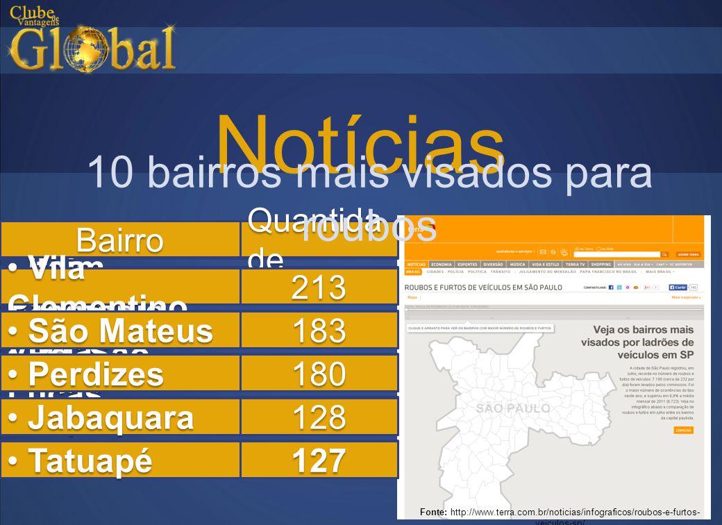 Notícias Fonte: http://www.terra.com.br/noticias/infograficos/roubos-e-furtos- veiculos-sp/ • Itaim Paulista 122 • Teotônio Vilela 119 • Pq. São Lucas