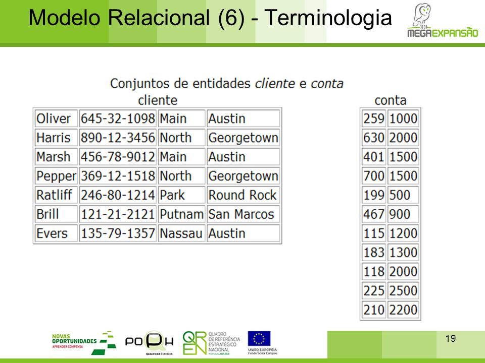 19 Modelo Relacional (6) - Terminologia