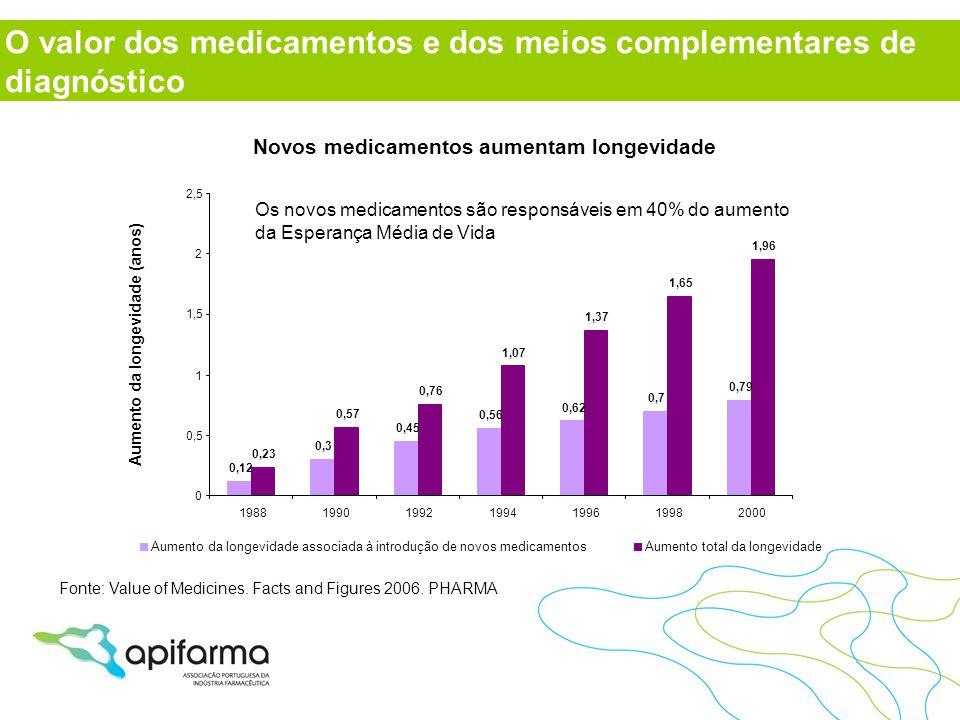Os novos medicamentos são responsáveis em 40% do aumento da Esperança Média de Vida Novos medicamentos aumentam longevidade 0,12 0,3 0,45 0,56 0,62 0,