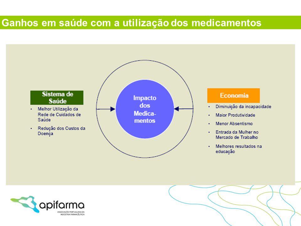 Ganhos em saúde com a utilização dos medicamentos