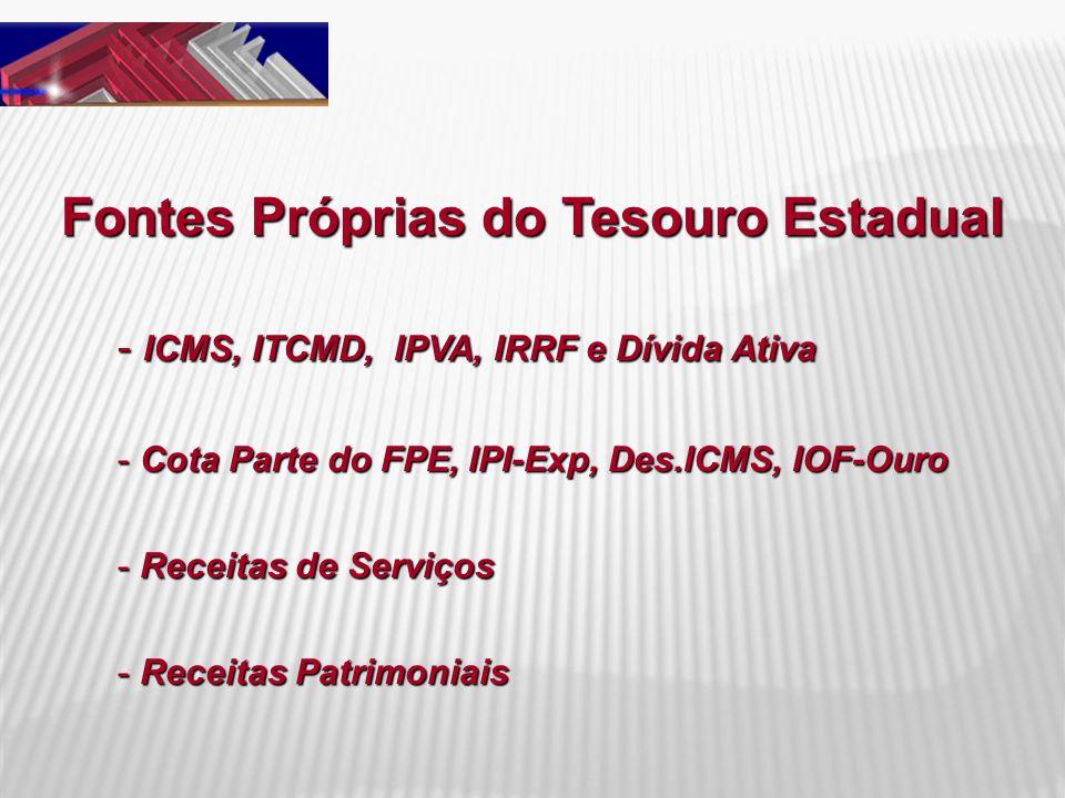 Fontes Próprias do Tesouro Estadual - ICMS, ITCMD, IPVA, IRRF e Dívida Ativa - Cota Parte do FPE, IPI-Exp, Des.ICMS, IOF-Ouro - Receitas de Serviços -
