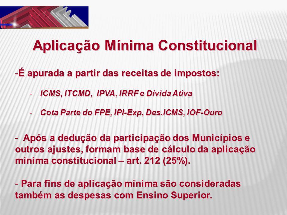 Aplicação Mínima Constitucional -É apurada a partir das receitas de impostos: -ICMS, ITCMD, IPVA, IRRF e Dívida Ativa -Cota Parte do FPE, IPI-Exp, Des