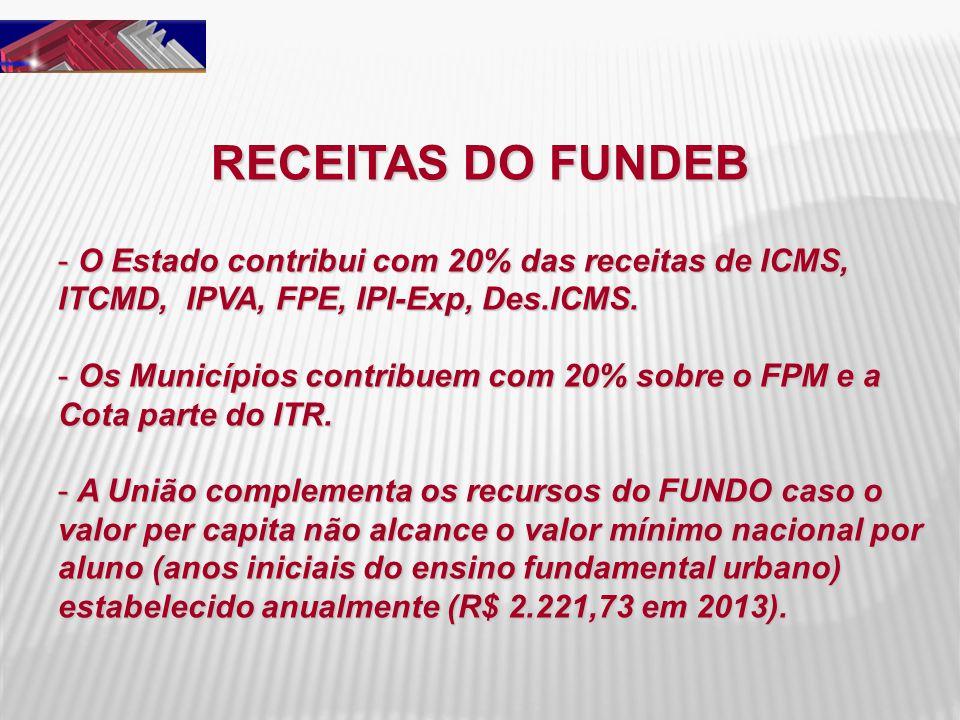 RECEITAS DO FUNDEB - O Estado contribui com 20% das receitas de ICMS, ITCMD, IPVA, FPE, IPI-Exp, Des.ICMS. - Os Municípios contribuem com 20% sobre o