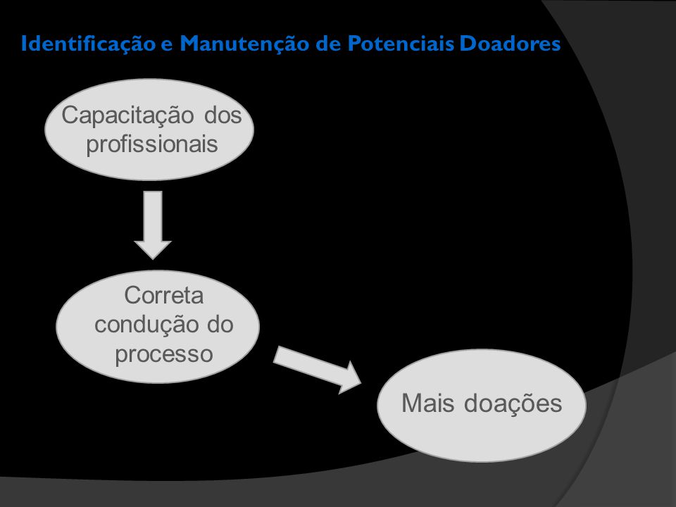 Identificação e Manutenção de Potenciais Doadores Mais doações Capacitação dos profissionais Correta condução do processo