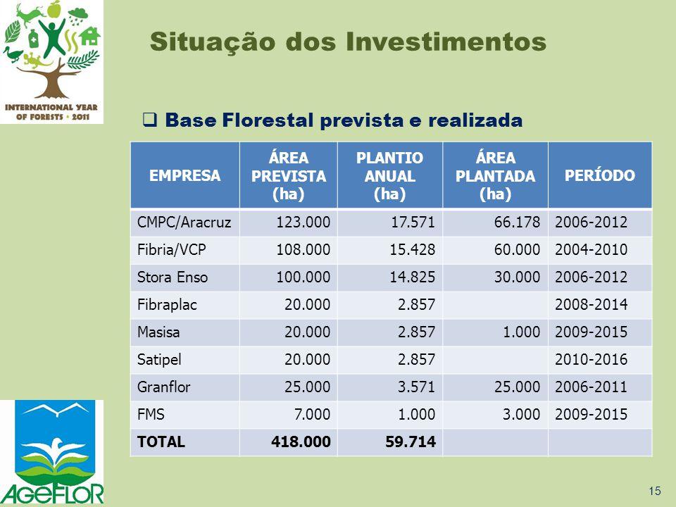  Base Florestal prevista e realizada 1.ARACRUZ CELULOSE 2. VOTORANTIM CELULOSE E PAPEL 3. STORA ENSO 4. SCANCON DO BRASIL 5. FIBRAPLAC 6. MASISA 7. S