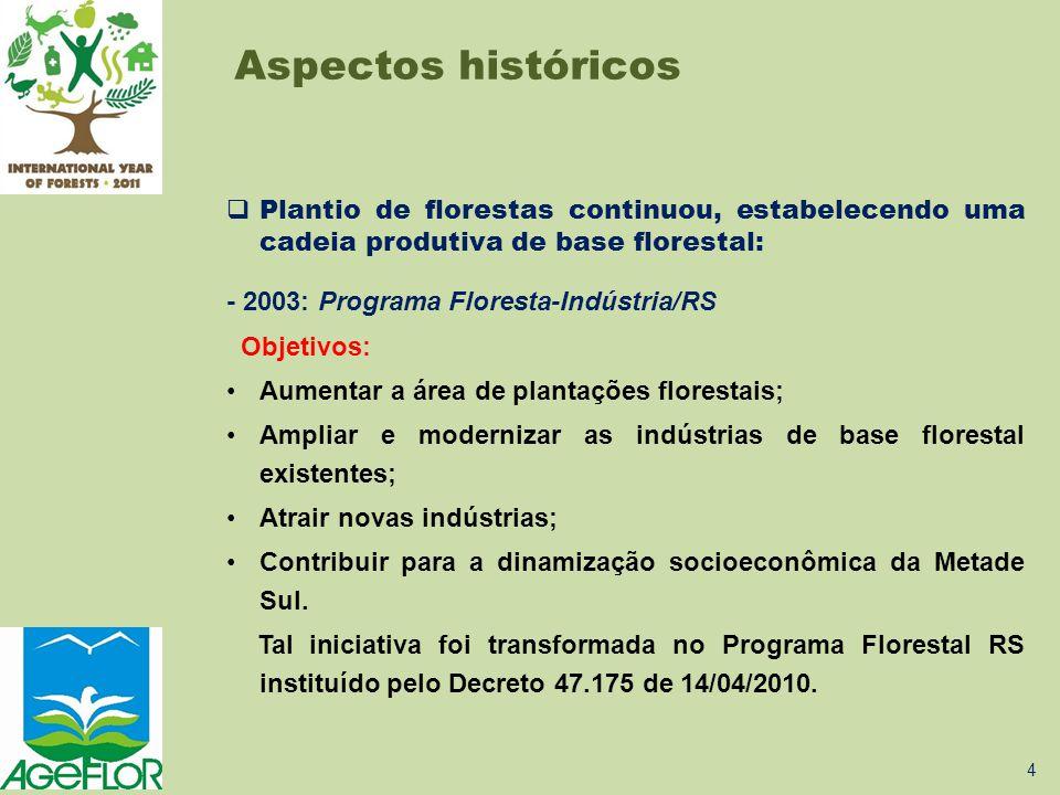Aspectos históricos  Plantio de florestas continuou, estabelecendo uma cadeia produtiva de base florestal: - 2003: Programa Floresta-Indústria/RS Obj
