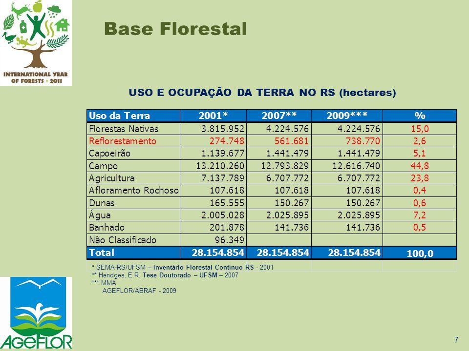 USO E OCUPAÇÃO DA TERRA NO RS (hectares) * SEMA-RS/UFSM – Inventário Florestal Contínuo RS - 2001 ** Hendges, E.R. Tese Doutorado – UFSM – 2007 *** MM