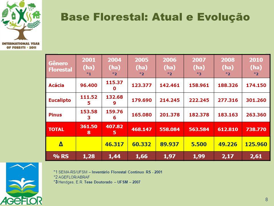 Gênero Florestal 2001 (ha) *1 2004 (ha) *2 2005 (ha) *2 2006 (ha) *2 2007 (ha) *3 2008 (ha) *2 2010 (ha) *2 Acácia96.400 115.37 0 123.377142.461158.96