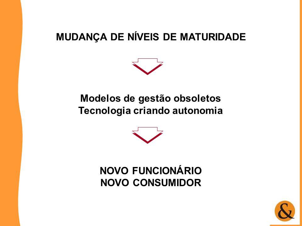 MUDANÇA DE NÍVEIS DE MATURIDADE Modelos de gestão obsoletos Tecnologia criando autonomia NOVO FUNCIONÁRIO NOVO CONSUMIDOR