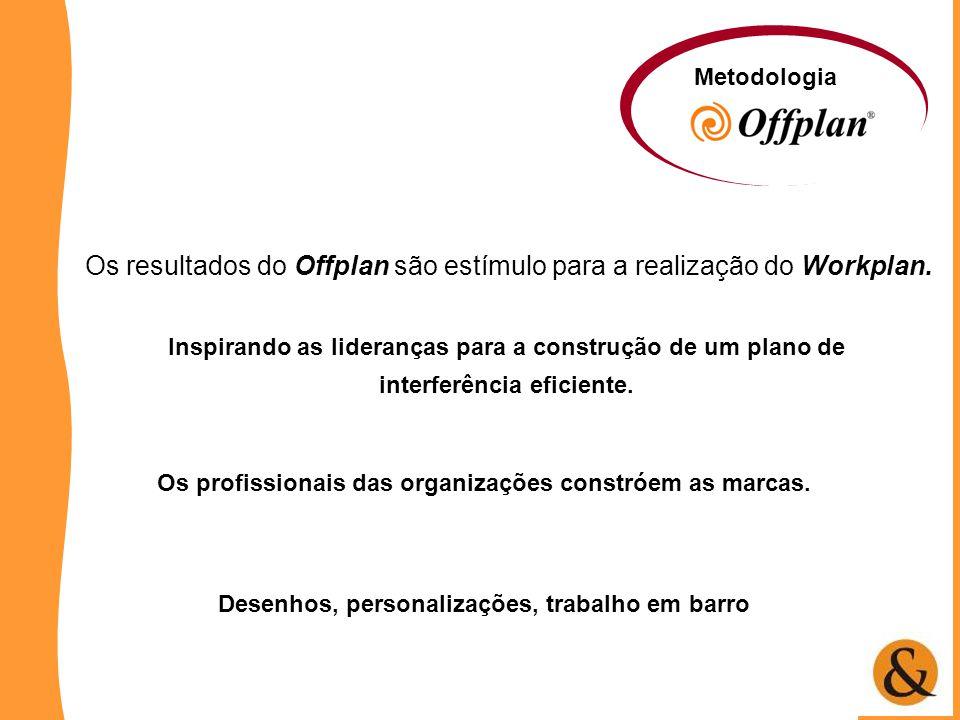Os profissionais das organizações constróem as marcas. Metodologia Os resultados do Offplan são estímulo para a realização do Workplan. Inspirando as