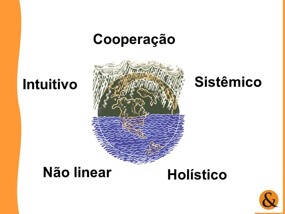 Cooperação Intuitivo Não linear Sistêmico Holístico