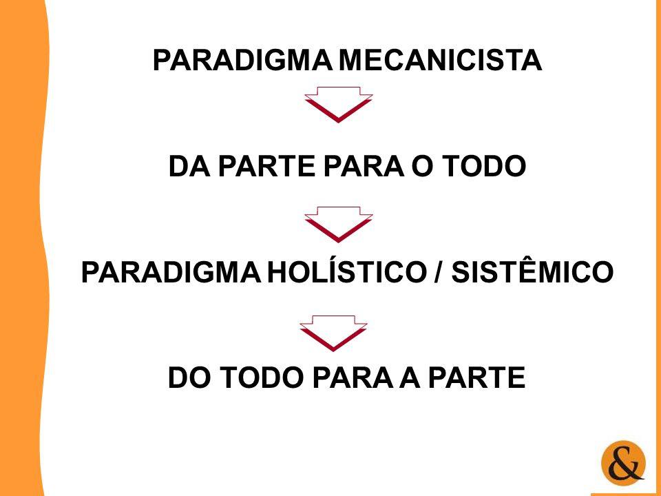 PARADIGMA MECANICISTA DA PARTE PARA O TODO PARADIGMA HOLÍSTICO / SISTÊMICO DO TODO PARA A PARTE