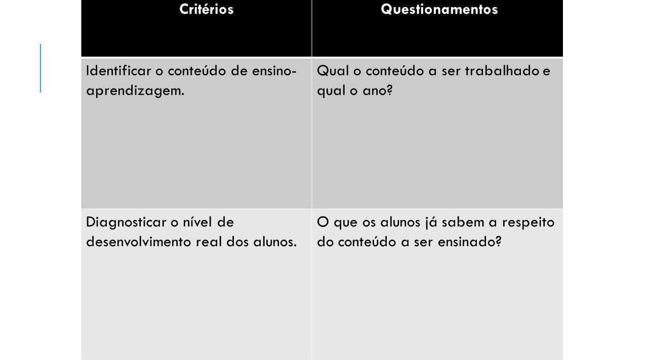 Critérios Questionamentos Identificar o conteúdo de ensino- aprendizagem. Qual o conteúdo a ser trabalhado e qual o ano? Diagnosticar o nível de desen