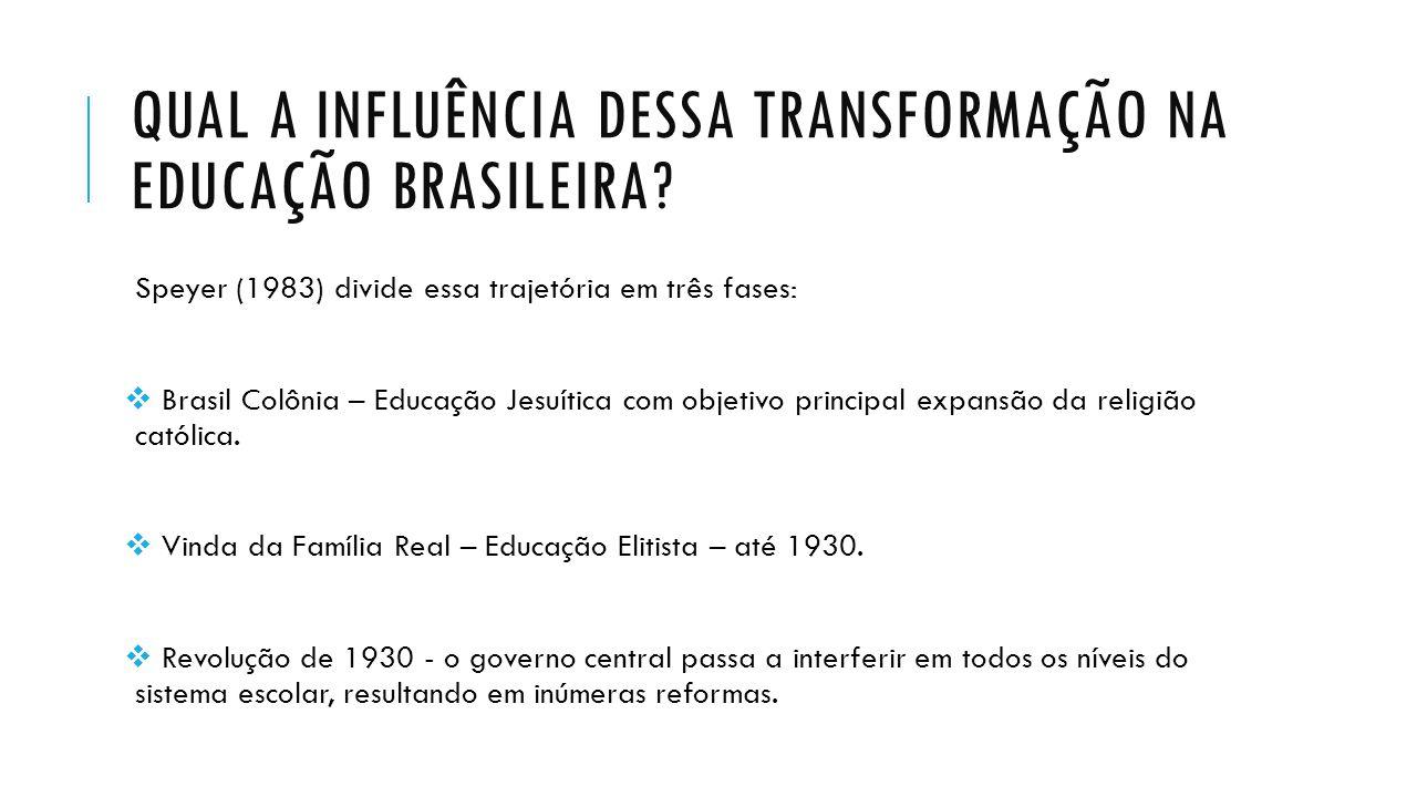 QUAL A INFLUÊNCIA DESSA TRANSFORMAÇÃO NA EDUCAÇÃO BRASILEIRA? Speyer (1983) divide essa trajetória em três fases:  Brasil Colônia – Educação Jesuític