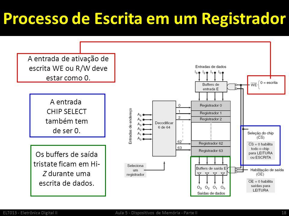 RAM ESTÁTICA (SRAM) ELT013 - Eletrônica Digital II Aula 5 - Dispositivos de Memória - Parte II19
