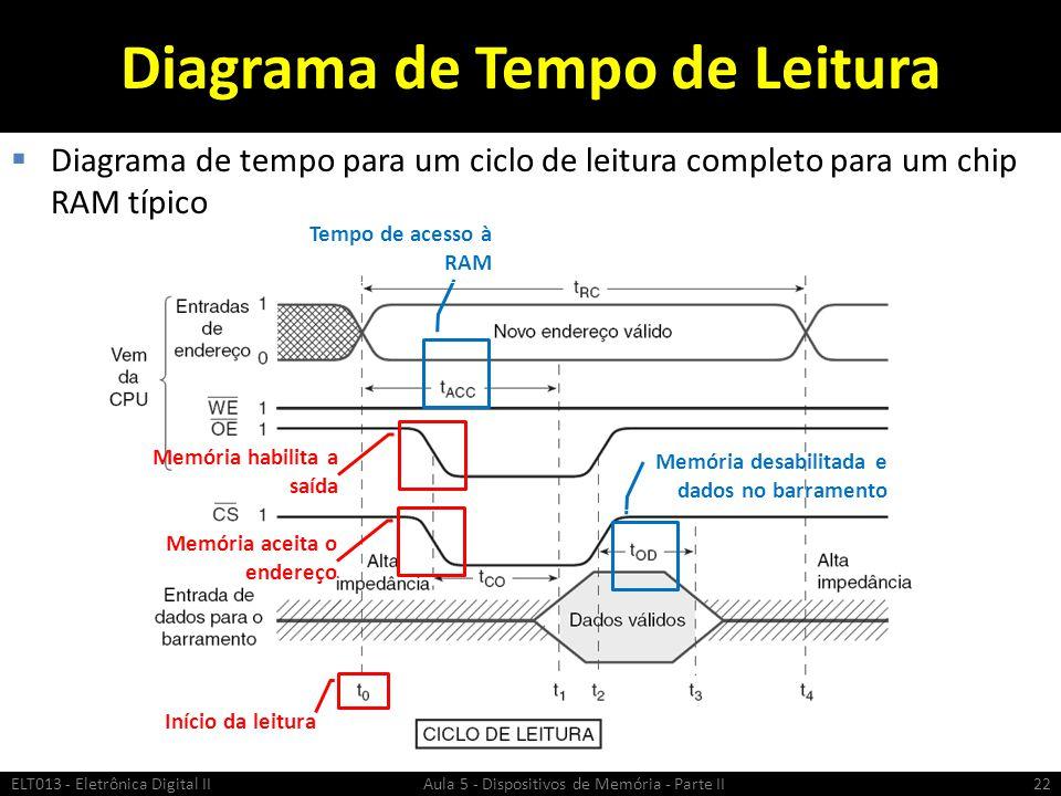 Diagrama de Tempo de Leitura  Diagrama de tempo para um ciclo de leitura completo para um chip RAM típico ELT013 - Eletrônica Digital II Aula 5 - Dispositivos de Memória - Parte II22 Início da leitura Memória aceita o endereço Memória habilita a saída Tempo de acesso à RAM Memória desabilitada e dados no barramento