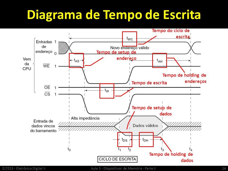 Diagrama de Tempo de Escrita ELT013 - Eletrônica Digital II Aula 5 - Dispositivos de Memória - Parte II24 Tempo do ciclo de escrita Tempo de setup de endereço Tempo de escrita Tempo de setup de dados Tempo de holding de dados Tempo de holding de endereços
