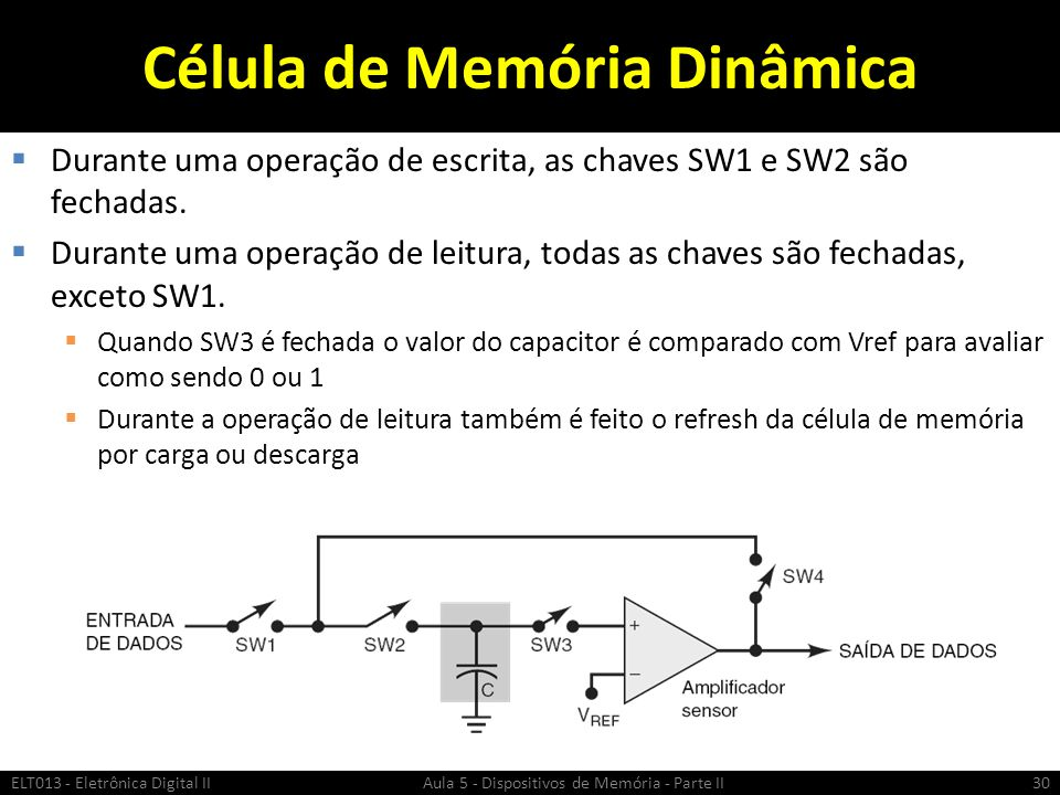 Célula de Memória Dinâmica  Durante uma operação de escrita, as chaves SW1 e SW2 são fechadas.