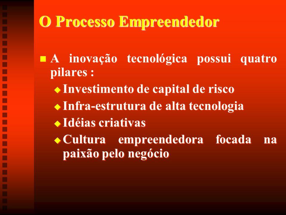 O Processo Empreendedor  A inovação tecnológica possui quatro pilares :  Investimento de capital de risco  Infra-estrutura de alta tecnologia  Idé