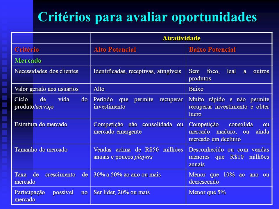 Critérios para avaliar oportunidades Atratividade Critério Alto Potencial Baixo Potencial Mercado Necessidades dos clientes Identificadas, receptivas,