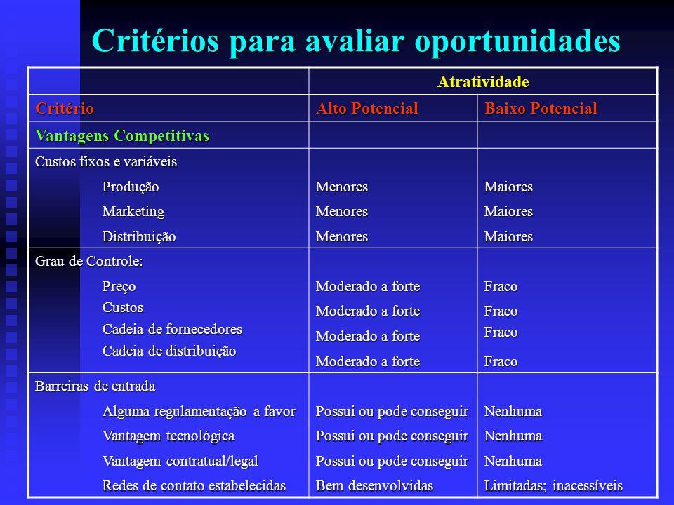 Critérios para avaliar oportunidades Atratividade Critério Alto Potencial Baixo Potencial Vantagens Competitivas Custos fixos e variáveis ProduçãoMeno