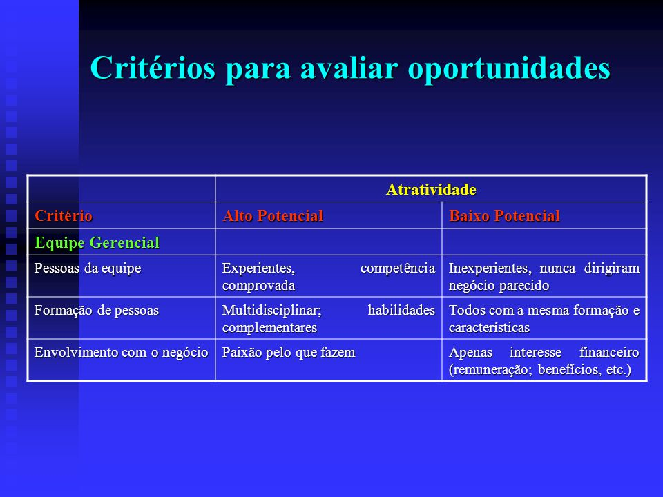 Critérios para avaliar oportunidades Atratividade Critério Alto Potencial Baixo Potencial Equipe Gerencial Pessoas da equipe Experientes, competência