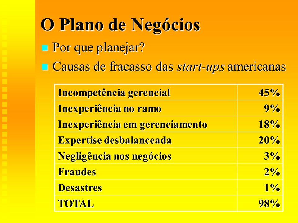 O Plano de Negócios  Por que planejar?  Causas de fracasso das start-ups americanas Incompetência gerencial 45% Inexperiência no ramo 9% Inexperiênc